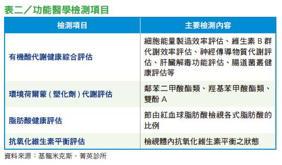 表二/功能醫學檢測項目