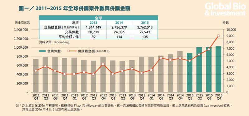 圖一/ 2011~2015 年全球併購案件數與併購金額