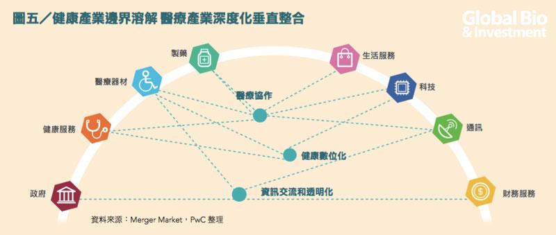 圖五/健康產業邊界溶解 醫療產業深度化垂直整合