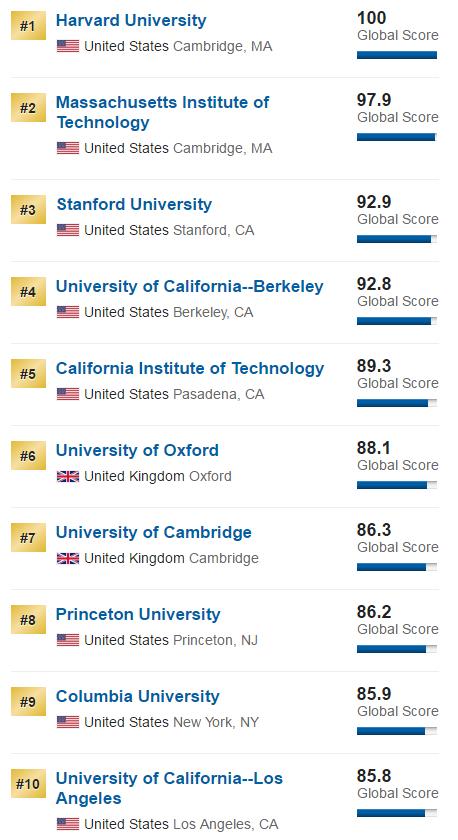 top10university2016