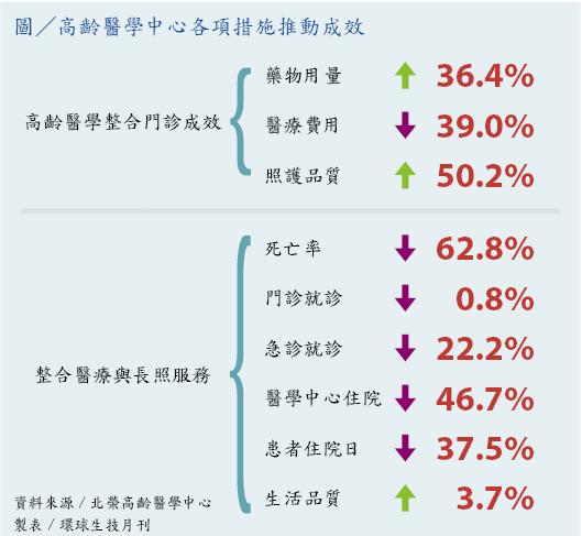 2016-11-03_北榮高齡醫學中心各項措施推動成效