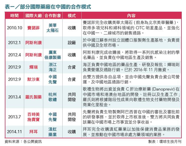 07-表1_部分國際藥廠在中國的合作模式