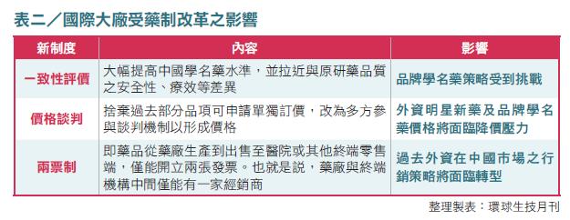 07-表2_國際大廠受藥制改革之影響