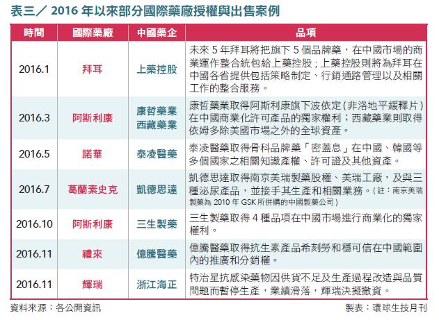 07-表3_2016 年以來部分國際藥廠授權與出售案例
