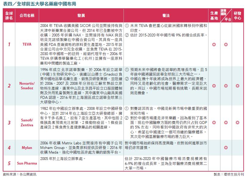 07-表4_全球前五大學名藥廠中國布局