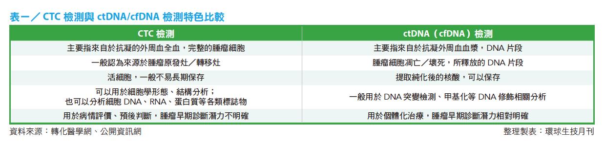 表一:CTC 檢測與ctDNA或cfDNA 檢測特色比較