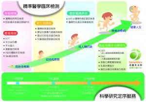 基龍米克斯-科學研究定序服務