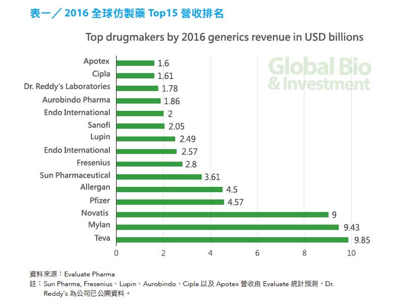 表一/ 2016 全球仿製藥Top15 營收排名