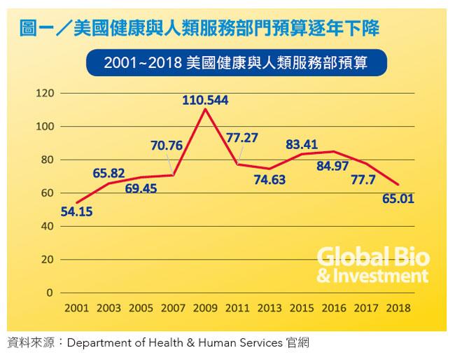 資料來源:Department of Health & Human Services官網