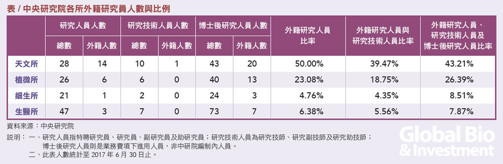 表/ 中央研究院各所外籍研究員人數與比例