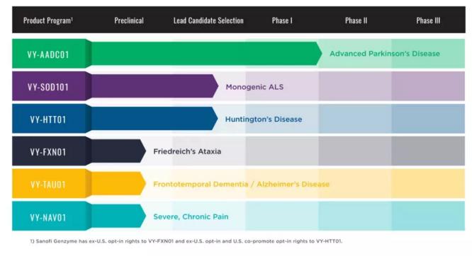 Voyager的在研管線中,有一款針對帕金森病的新藥(圖片來源: Voyager官方網站)
