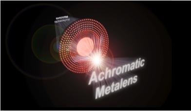利用氮化鎵結合集成共振單元設計概念之消色差超穎透鏡,由於整個可見光波段的色散已被完整消除,因此完整的白色影像可完整地藉由超穎透鏡呈現。