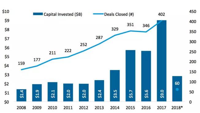 生物科學與技術創業投資趨勢(圖片來源:Pitchbook,  Forbes)