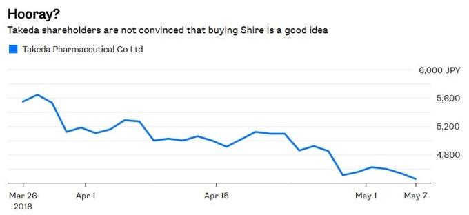 武田製藥的股東似乎對近年高築債臺的Shire併購案不太買單。(圖片來源:彭博)