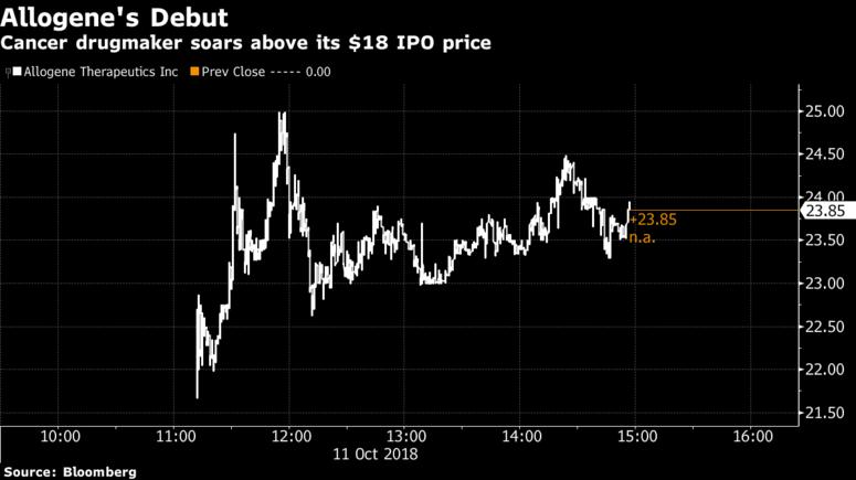 Allogene公司股價在美國首上市第一天就上漲了39% (圖片來源: bloomberg)