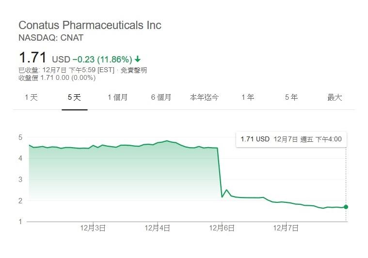 464664     臨床結果的公布也造成Conatus的股價重挫了近60% (圖片來源: Google)