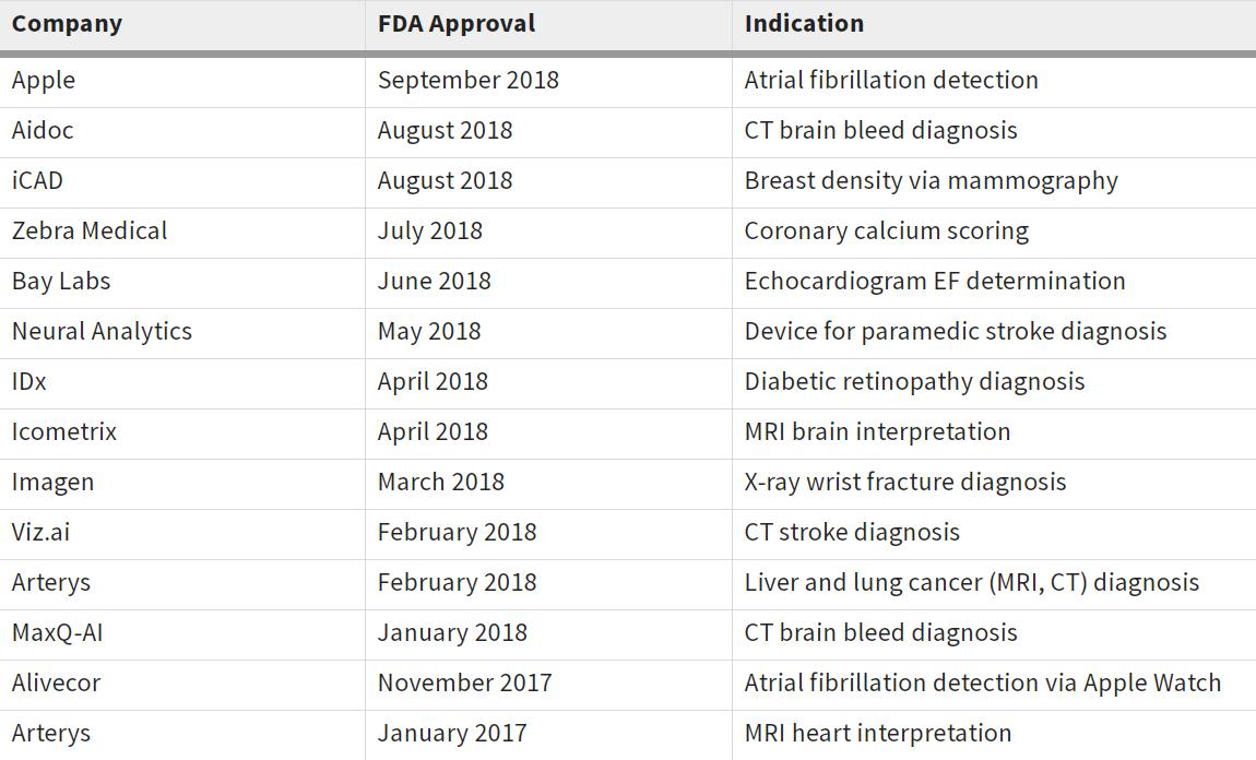 FDA AI認證或許可的趨勢 (圖片來源: RAPS)