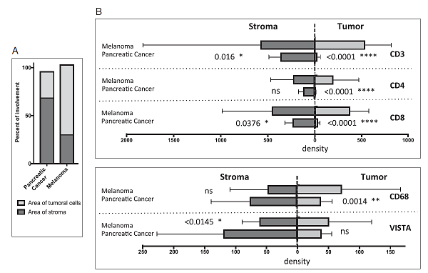 黑色素瘤與胰臟癌在腫瘤與基質中免疫浸潤的分布。(圖片來源:PNAS)