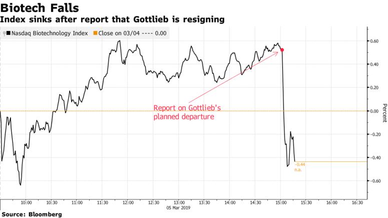 那斯達克(Nasdaq)生物技術股指數也在Scott Gottlieb宣布辭職後,下跌了1.2%。 (圖片來源: Bloomberg)