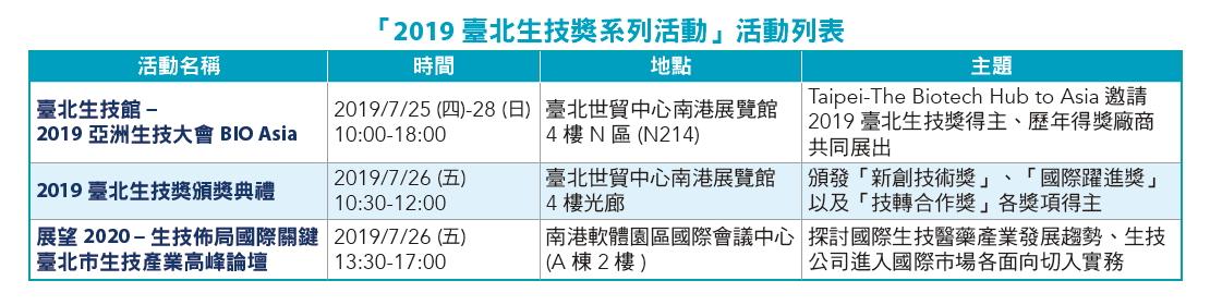 「2019臺北生技獎系列活動」活動列表