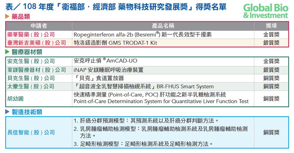 產業_108藥物科技獎p1