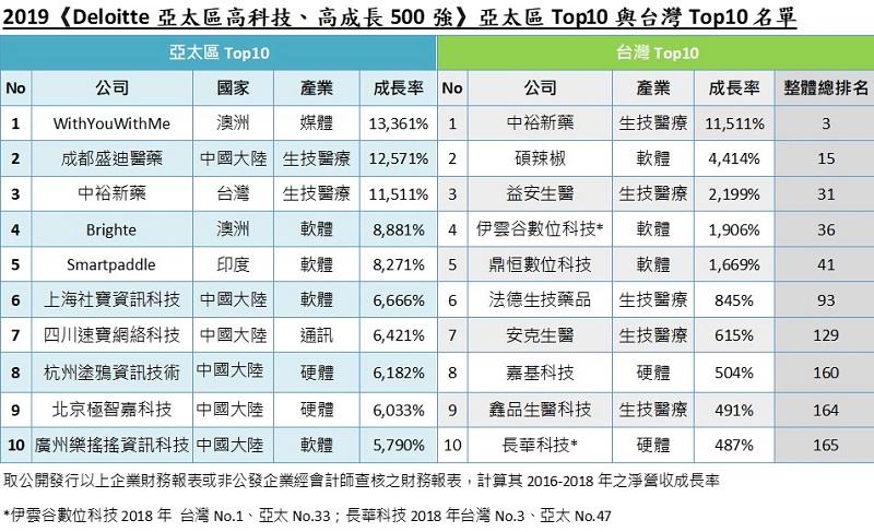2019年Deloitte亞太區500強評選出爐, 臺灣 共77家企業入選。(圖片/deloitte提供)