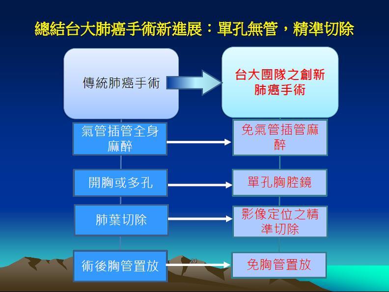 臺大醫院單孔無管肺癌手術與傳統手術之比較(來源:臺大醫院)