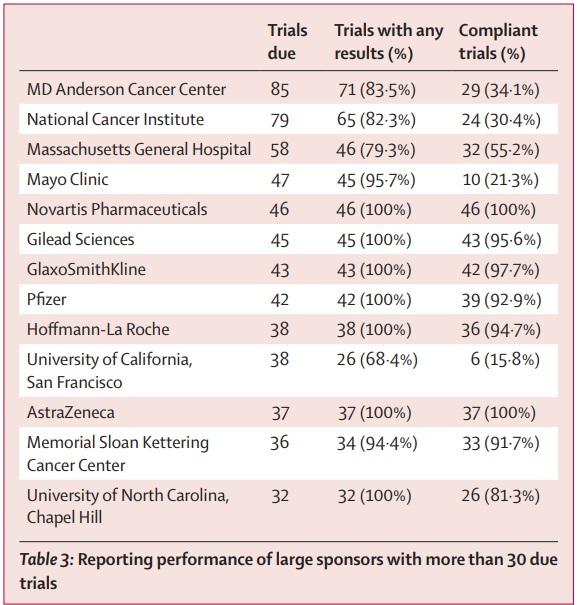 超過30項臨床試驗單位調查結果。(圖片來源:The Lancet)