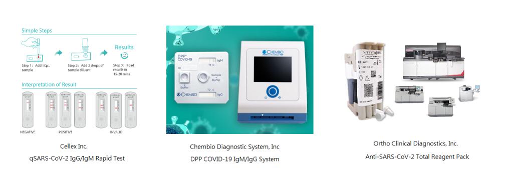 目前獲得美國FDA緊急使用授權批准的三款抗體檢測。(圖片來源:各家官網)