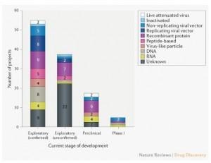 115種COVID-19候選疫苗研發階段與使用平台。(圖片來源:《Nature Reviews drug discovery》)