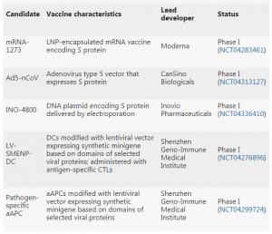 五種進入臨床疫苗。(圖片來源:Nature Reviews drug discovery》)