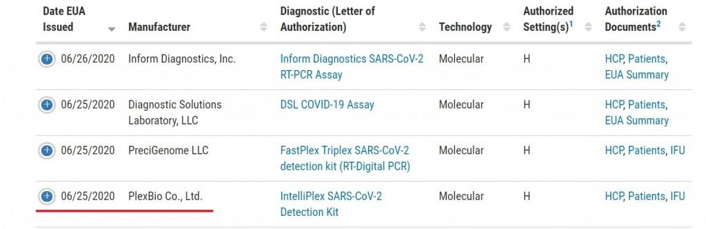 FDA官方網站公告清單,博錸(Plexbio)已於美國時間25日,取得FDA EUA。