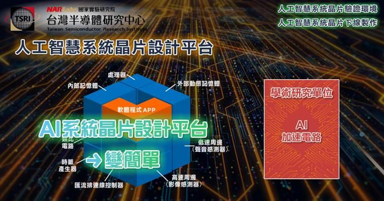 國研院半導體中心開發出AI系統晶片設計與驗證平台,協助產學界加速AI系統晶片技術開發。