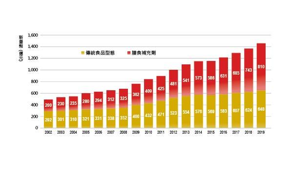 圖1-主文一-保健食品趨勢圖表-01